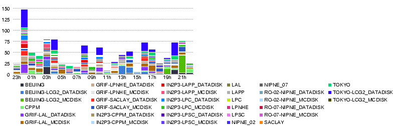 File:Atlas-dashb-prod-LYON.T2.num file xs.86400.20080530-0005.png