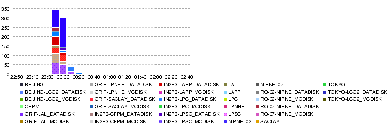 Atlas-dashb-prod-LYON.T2.throughput.14400.20080529-0300.png